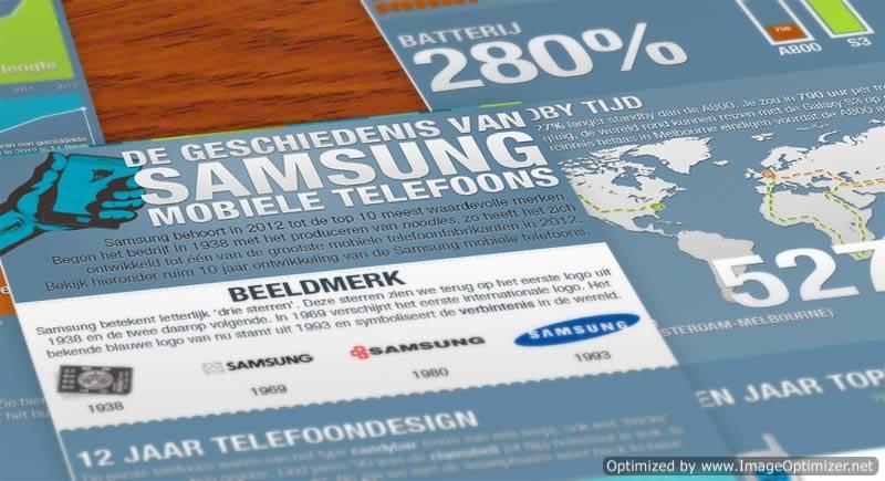 samusng-telefoons-geschiedenis
