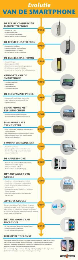 infographic - De evolutie van de smartphone