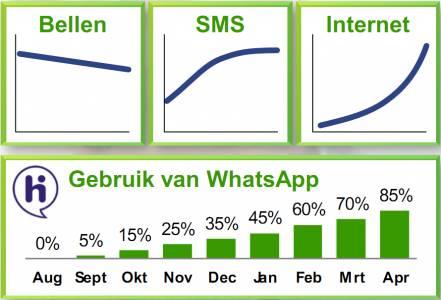 Mobiele Trends